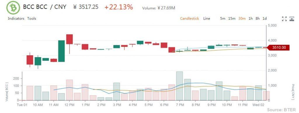 Bter Bitcoin Cash