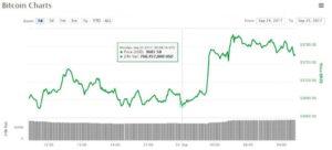 Gráfico do Bitcoin