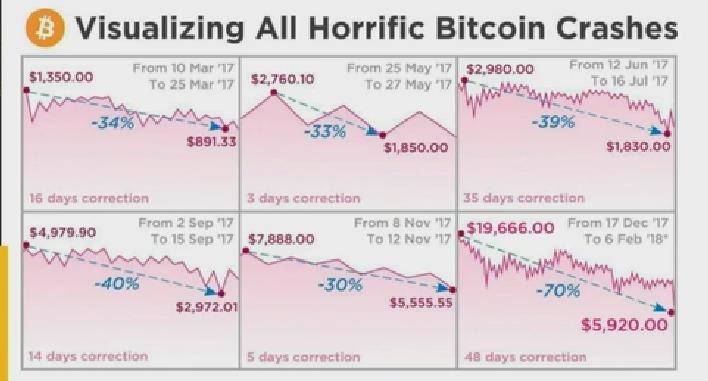 Queda Bitcoin