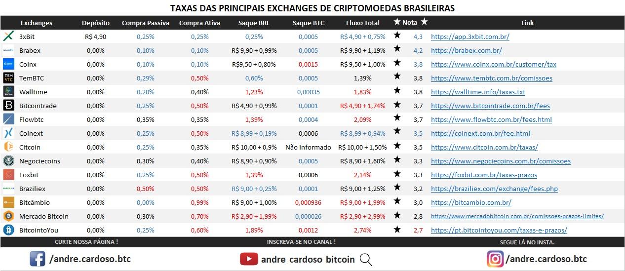 Melhores Exchanges em taxas