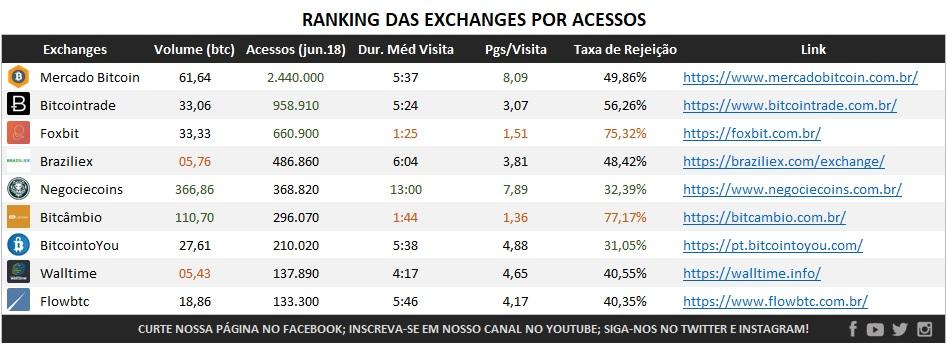 Tabela Ranking das Exchanges em Acessos top9