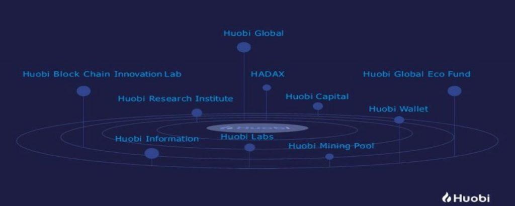 Terceira maior exchange de criptomoedas do mundo, Huobi chega ao mercado brasileiro
