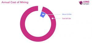 Webitcoin: Minerar de ouro consome 20 vezes mais energia do que minerar Bitcoin