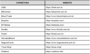 Webitcoin: Estudo revela nível de segurança de exchanges de criptomoedas brasileiras