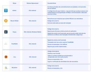 Webitcoin: Tudo que você precisa saber para escolher a sua carteira de Bitcoin