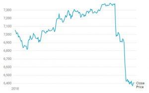 Webitcoin: Criptomoedas colapsam após Goldman Sachs noticiar adiamento em sua cripto mesa de operações