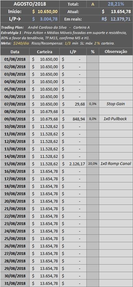 Resumo de Agosto trades