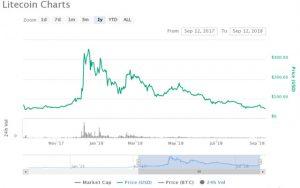 Webitcoin: Abaixo de US$50: Litecoin atinge marca mais baixa dos últimos 12 meses