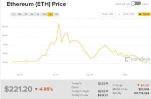 Webitcoin: Ether e Cardano atingem suas marcas mais baixas no lapso de um ano