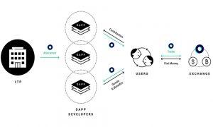 Webitcoin: Aplicativo de mensagens LINE lança sua própria criptomoeda