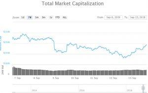 Webitcoin: Ethereum e Monero exibem ganhos de 17% e lideram recuperação do mercado