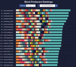Webitcoin: Desenvolvedor da EOS reconhece alegações de compra de votos entre nós