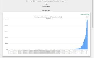 Webitcoin: Em meio à inflação, volume de troca do Bitcoin atinge recordes na Venezuela
