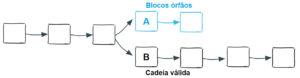 Webitcoin: Bitcoin Fork: o que é?