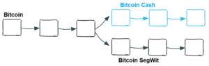 Webitcoin: Bitcoin Cash: você sabe o que é esse hard fork do Bitcoin?
