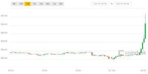 Webitcoin: Bitcoin avança 11%: Tether é a responsável?