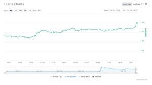 Webitcoin: Tezos apresenta avanço de 13% após ser listada na Kraken