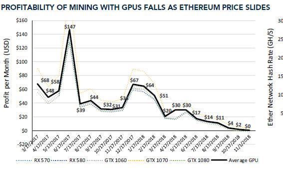 Webitcoin: Mercado em queda e declínio das hashrates significam que minerar Ethereum não é mais lucrativo
