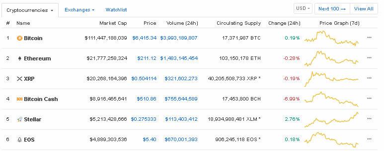 Webitcoin: Stellar ultrapassa a EOS e se torna a quinta maior criptomoeda do mercado