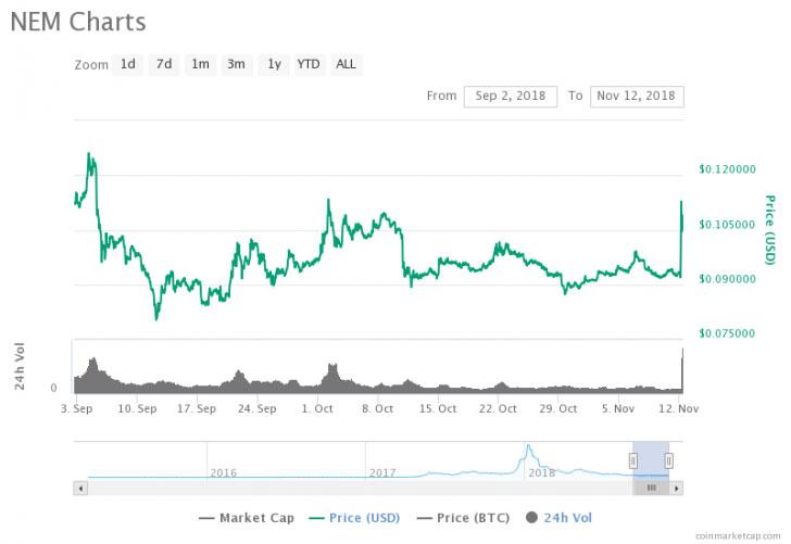 Webitcoin: NEM atinge seu maior valor das últimas 9 semanas