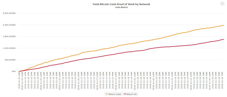 Webitcoin: Bitcoin Cash ABC se estabelece como cadeia dominante e faz jogada interessante