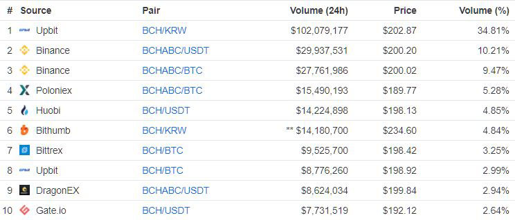 Webitcoin: CoinGeek anuncia o fim da Hash War do Bitcoin Cash