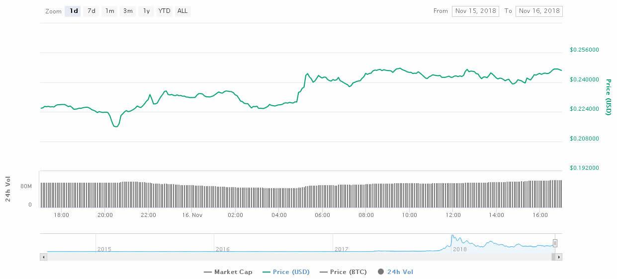 Webitcoin: Stellar avança 8% após ser listada pela Bithumb