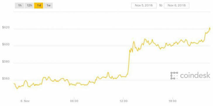 Webitcoin: Bitcoin Cash atinge sua marca mais alta dos últimos dois meses