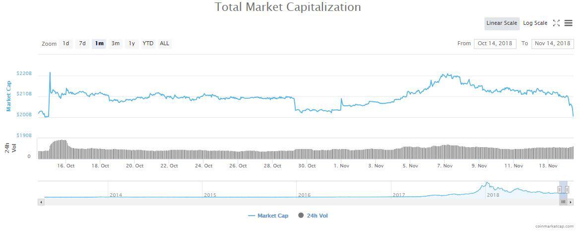 Webitcoin: Capitalização do mercado fica abaixo de US$200 bilhões pela primeira vez em novembro
