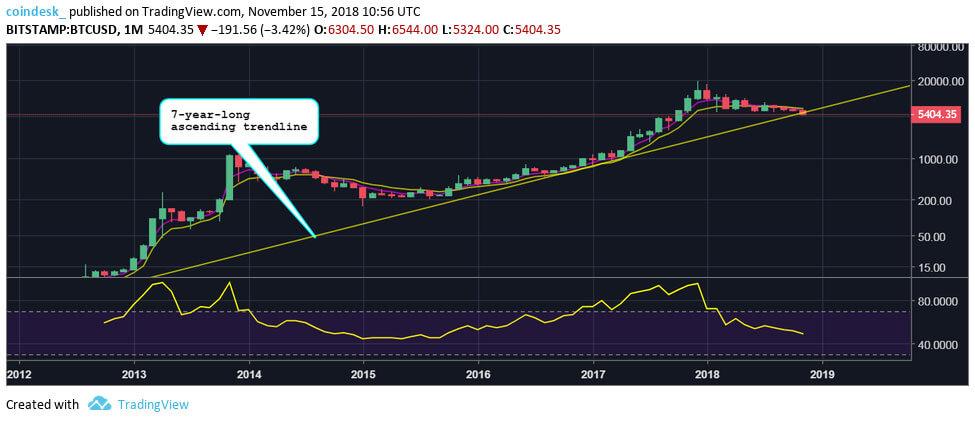 Webitcoin: RSI do Bitcoin atinge marca mais baixa em quatro anos