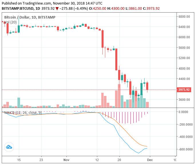 Webitcoin: Valor do Bitcoin fica novamente abaixo de US$4 mil