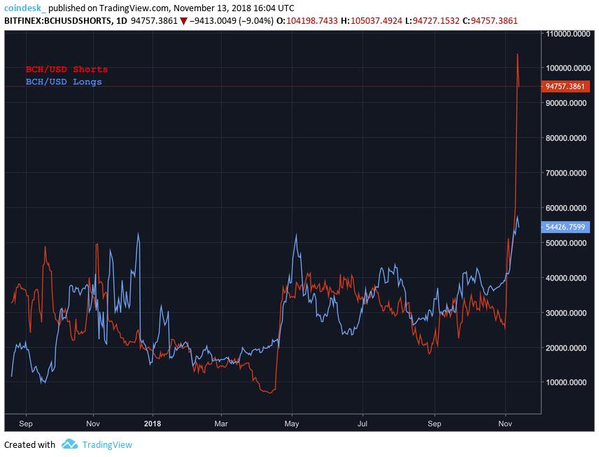 Webitcoin: Bitcoin Cash: traders estão apostando que o valor declinará após o fork