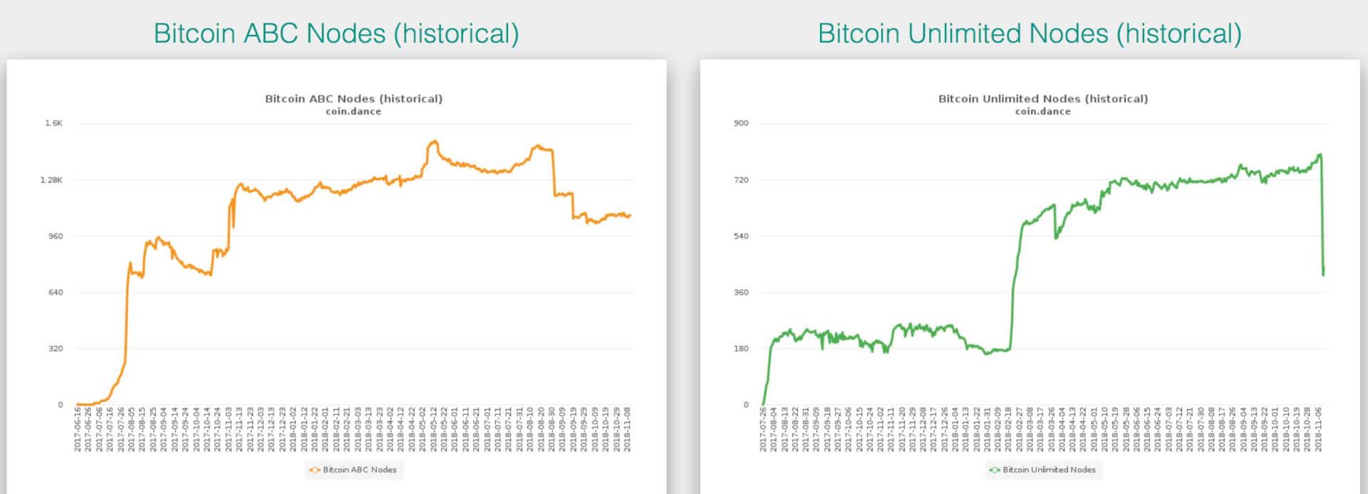 Webitcoin: Bitcoin Cash processou 277 transações por segundo, mais do que o PayPal