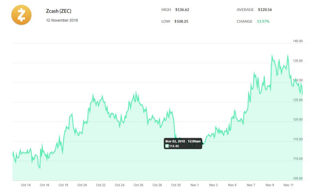 Webitcoin: ADA, ZEC e XLM avançam antes de serem listadas pela Coinbase