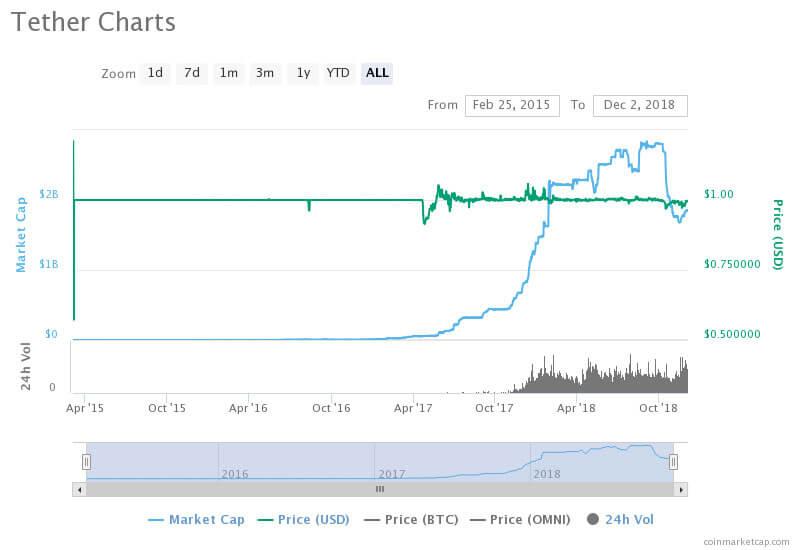 Webitcoin: A Tether está tentando se sabotar para sair do mercado?