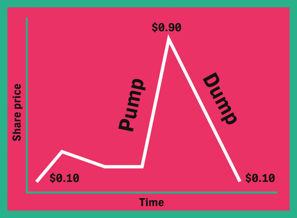 Webitcoin: Esquemas de pump and dump representam US$7 milhões do volume de troca mensal de criptomoedas
