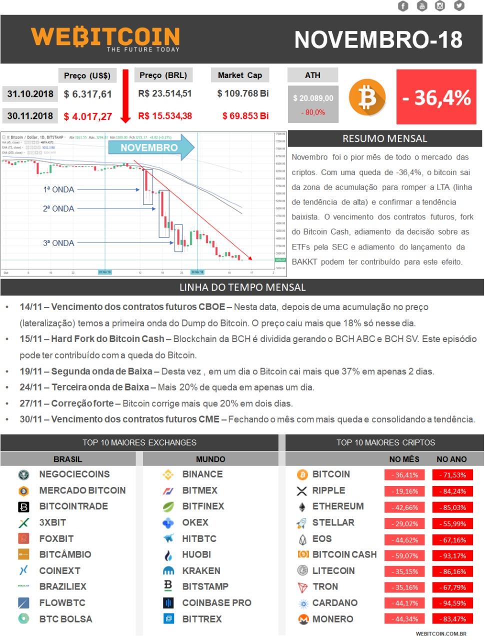Relatório Bitcoin Novembro 2018
