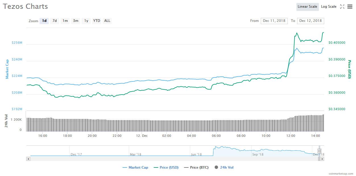 Webitcoin: Tezos avança 13%: listagem na Huobi pode estar por trás