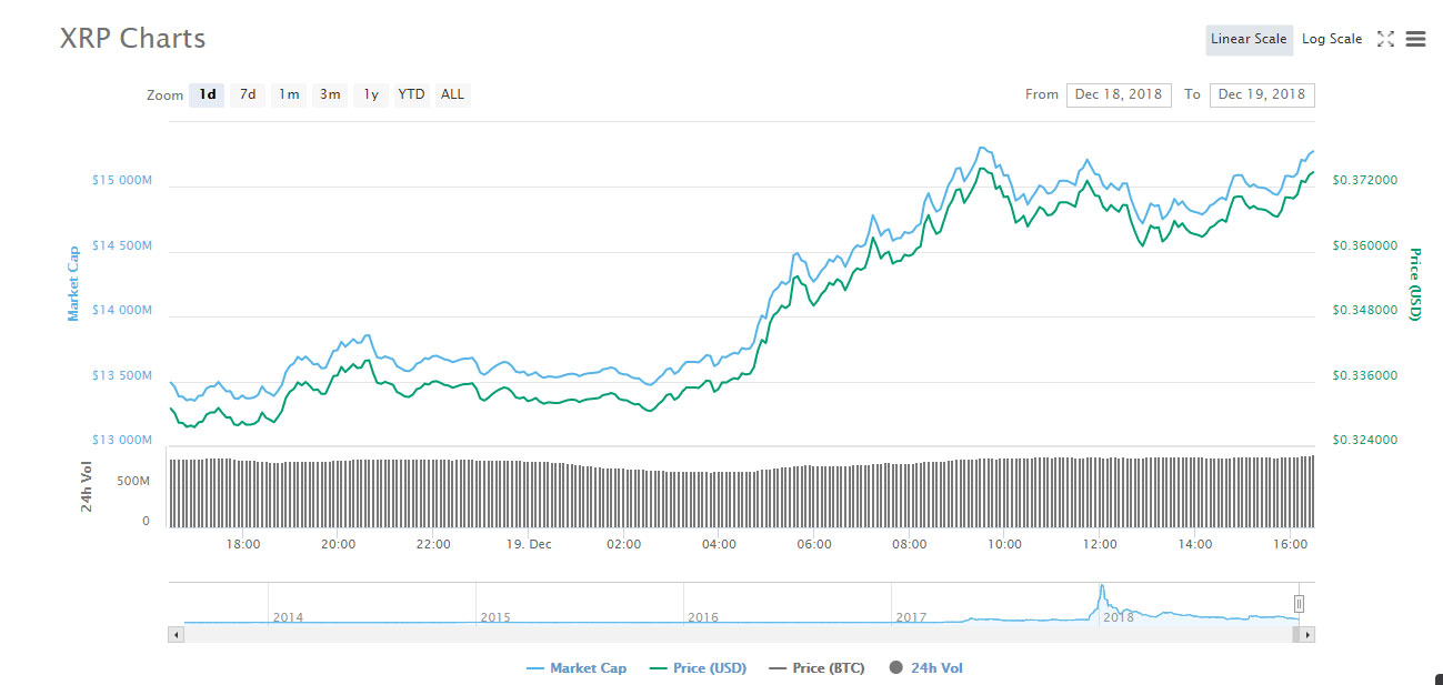 Webitcoin: Bitcoin Cash, Tron e XRP apresentam avanços acima de 10%