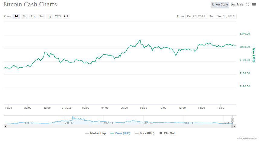Webitcoin: Bitcoin Cash é a criptomoeda que mais avançou na última semana