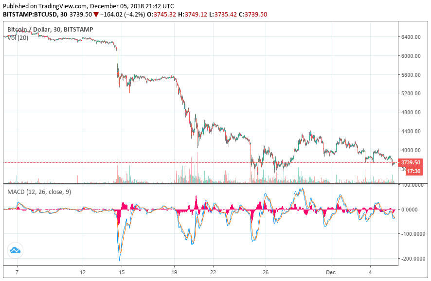 Webitcoin: Analista do Bloomberg: Bitcoin provavelmente atingirá US$1500