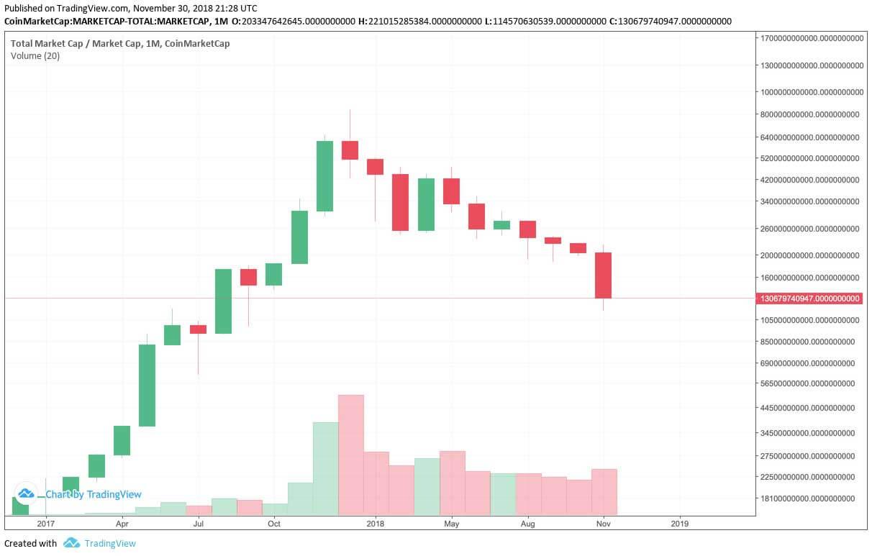 Webitcoin: Bitcoin encerra o mês de novembro com seu pior declínio em 7 anos