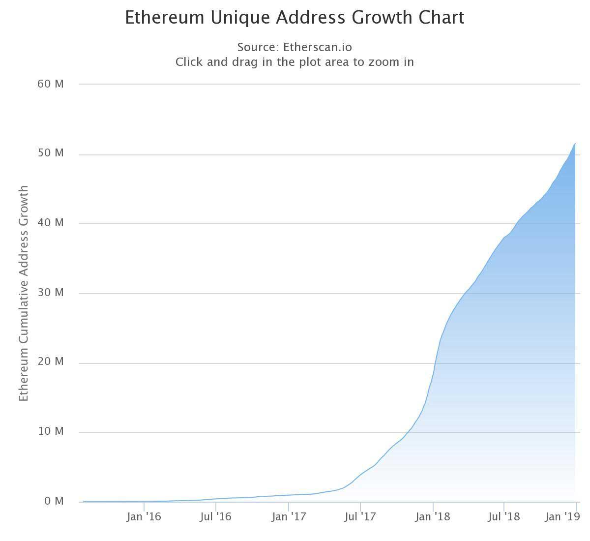 Webitcoin: Tron atinge 1 milhão de contas registradas e 100 milhões de smart contracts