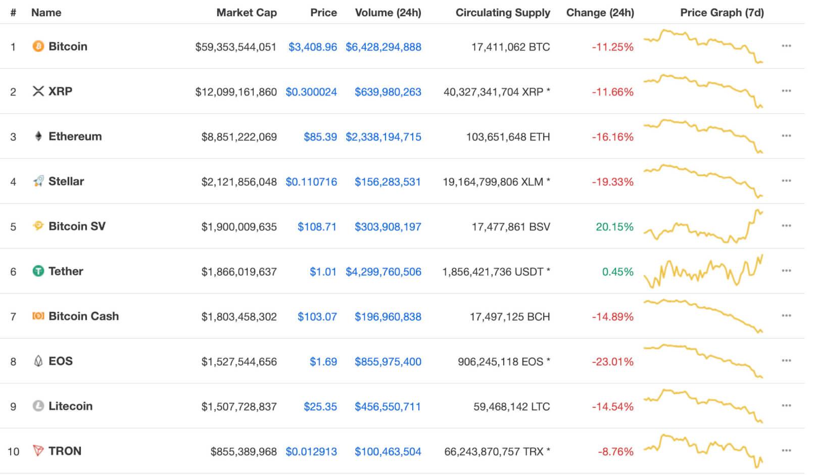 Webitcoin: Bitcoin SV avança 32,5% em 48 horas