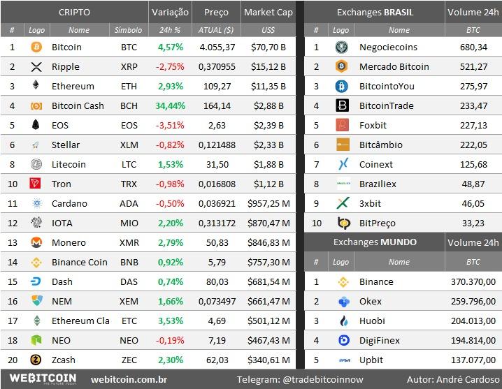 Análise Bitcoin dados