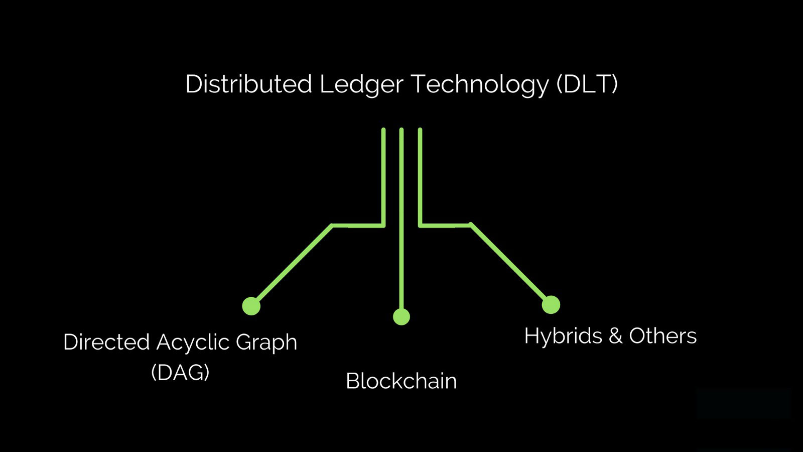 Webitcoin: Distributed Ledger e Blockchain: Entenda a diferença