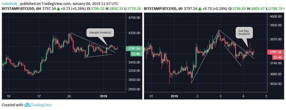 Webitcoin: Em busca de US$4 mil? Bitcoin pode estar criando uma bear trap