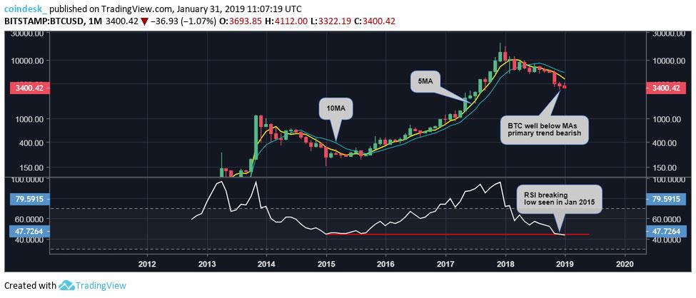 Webitcoin: Fevereiro geralmente é generoso com o Bitcoin, a história se repetirá este ano?