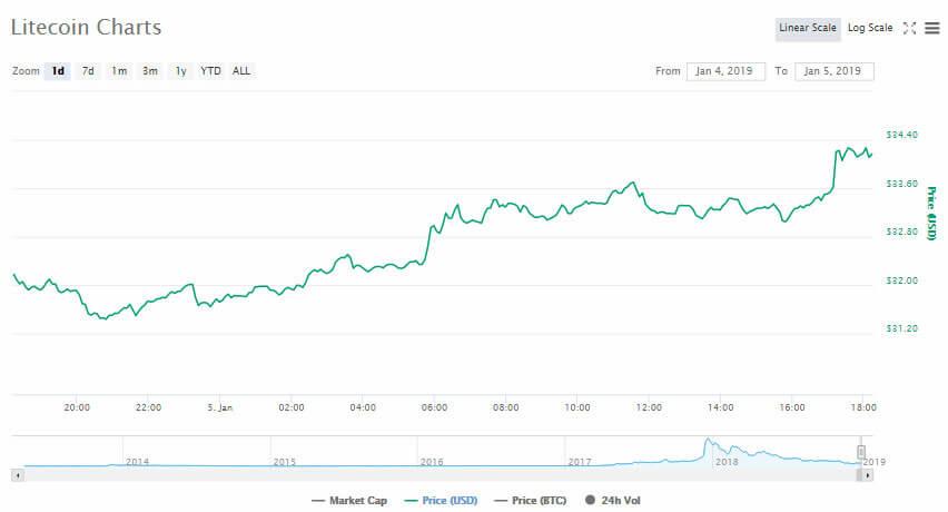 Webitcoin: Litecoin avança 7% durante dia complicado para as criptomoedas