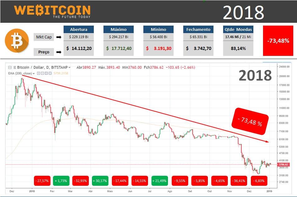 Relatório Bitcoin 2018 capa
